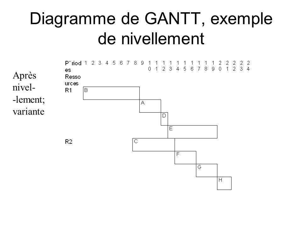Conduite de projets informatiques ppt video online tlcharger 32 diagramme ccuart Choice Image