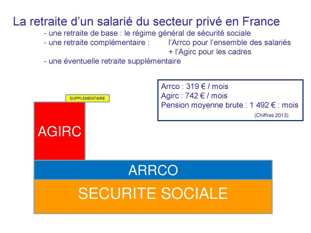 La Retraite Complementaire Des Salaries Du Secteur Prive Ppt