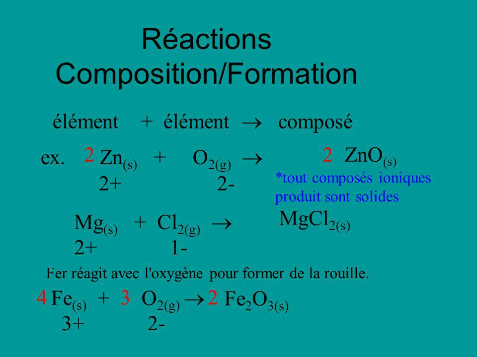 Réactions Composition/Formation