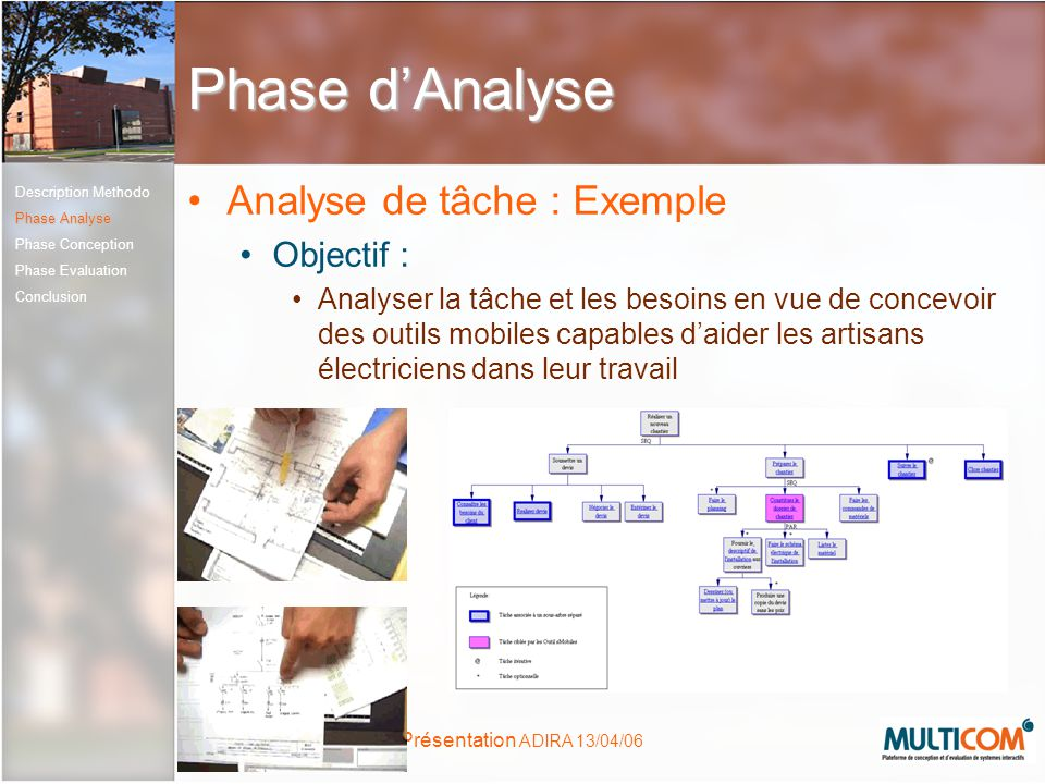 Phase d'Analyse Analyse de tâche : Exemple Objectif :