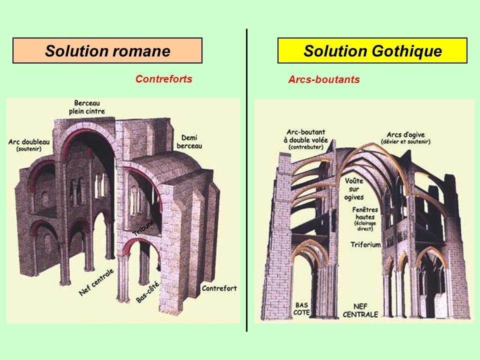 Solution romane Solution Gothique