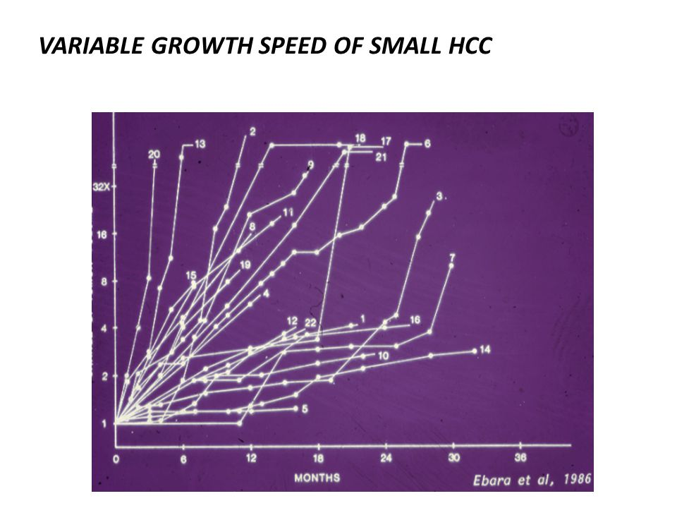 VARIABLE GROWTH SPEED OF SMALL HCC