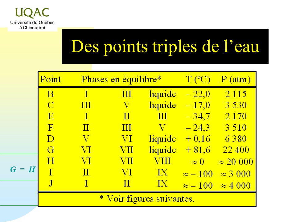 Des points triples de l'eau
