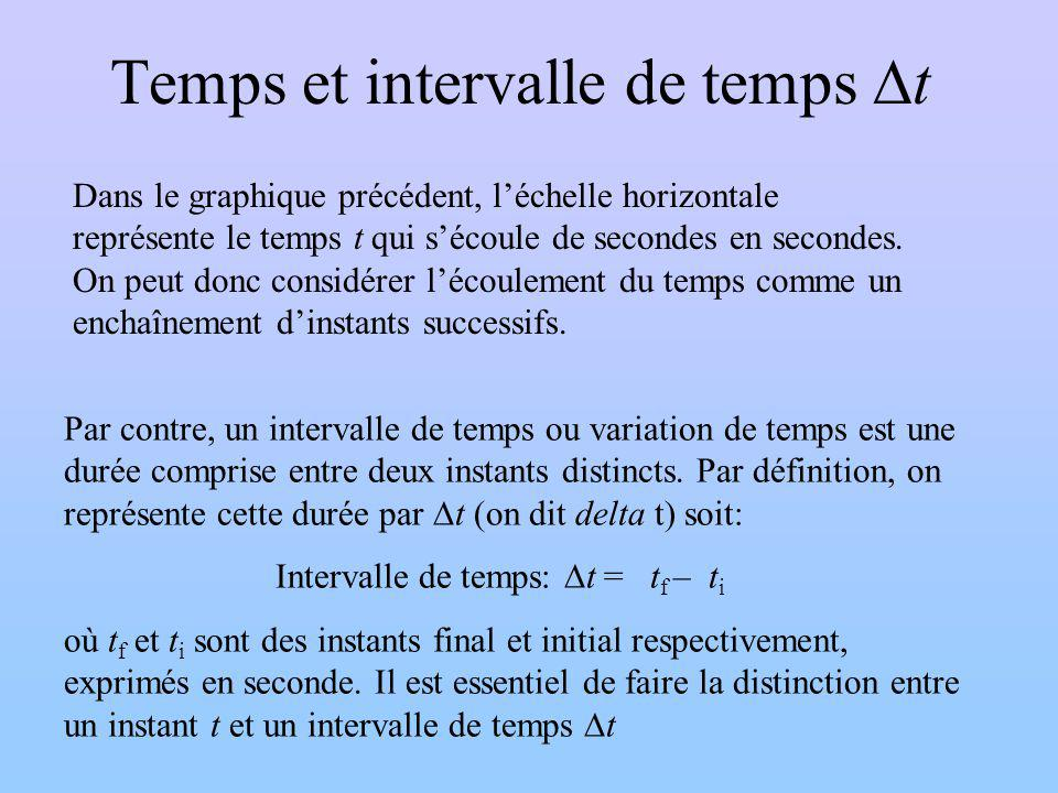 Temps et intervalle de temps Dt
