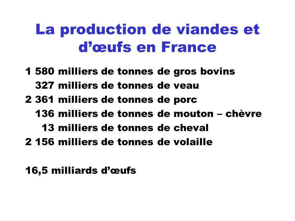 La production de viandes et d'œufs en France