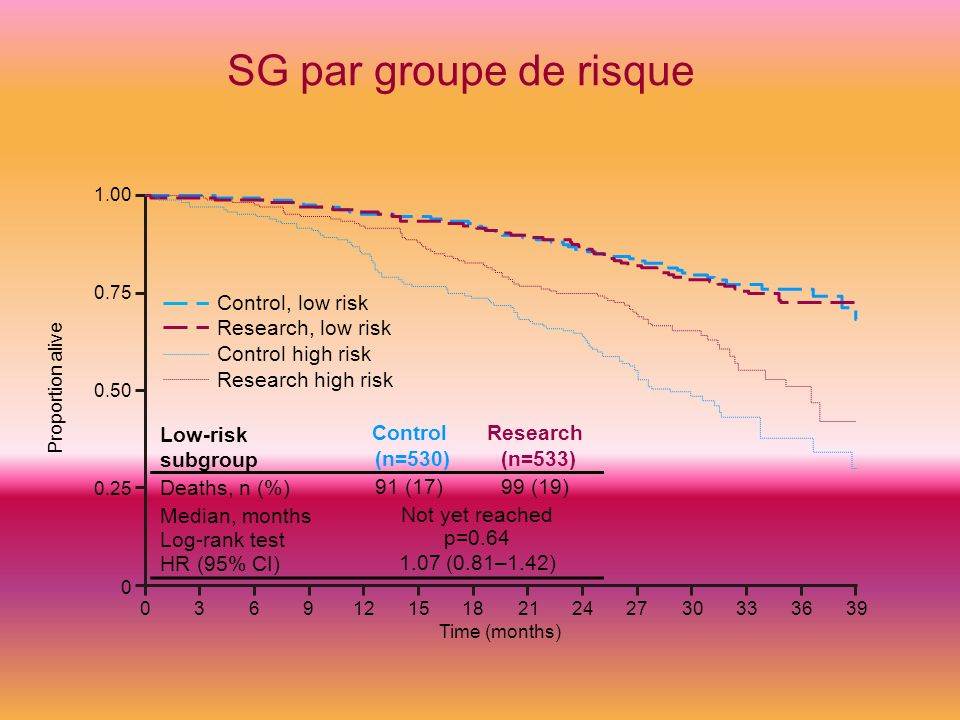 SG par groupe de risque Control, low risk Research, low risk