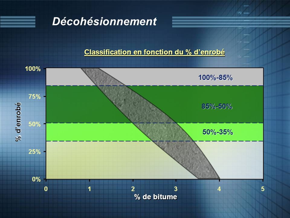 Classification en fonction du % d'enrobé