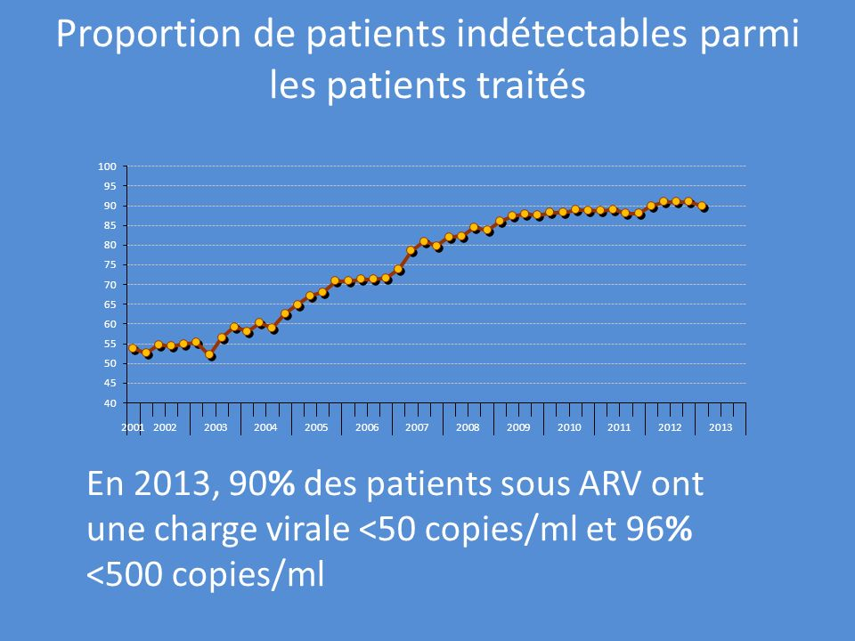 Proportion de patients indétectables parmi les patients traités