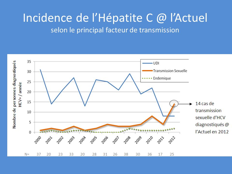 Incidence de l'Hépatite l'Actuel