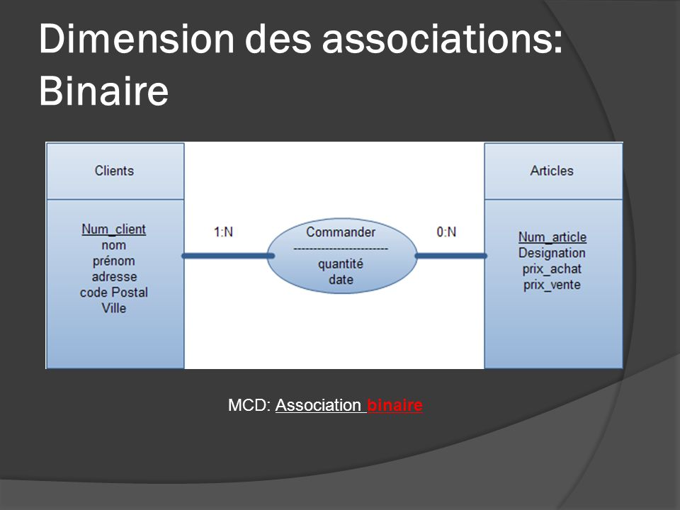 Dimension des associations: Binaire
