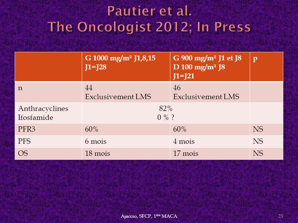 Pautier et al. The Oncologist 2012; In Press