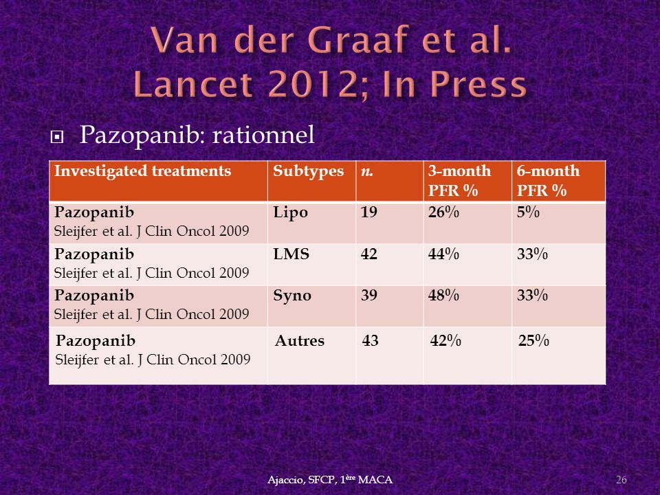Van der Graaf et al. Lancet 2012; In Press