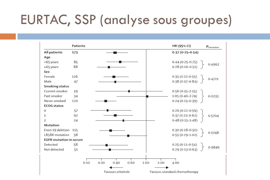EURTAC, SSP (analyse sous groupes)