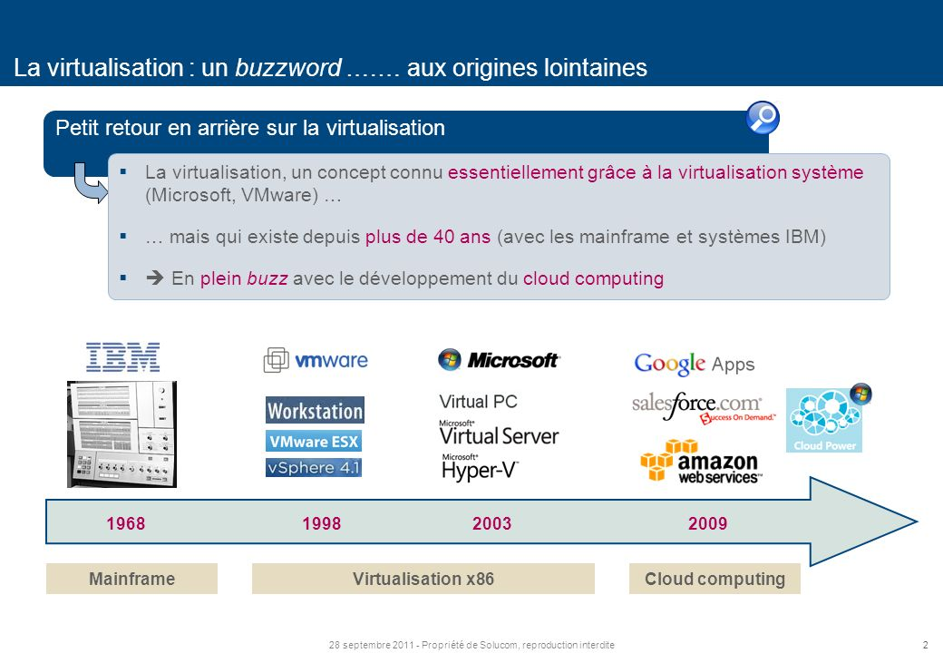 La virtualisation : un buzzword ….… aux origines lointaines