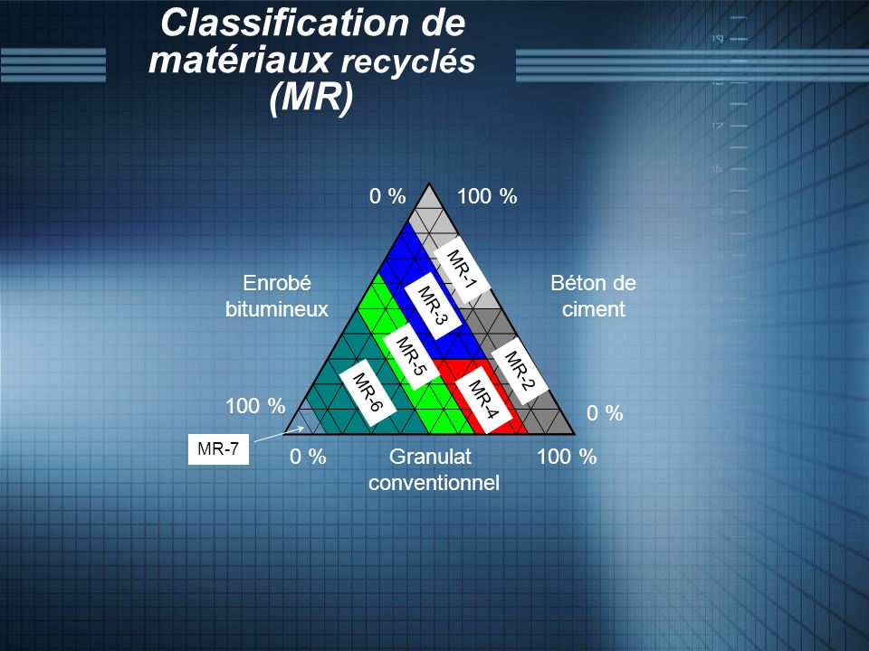 Classification de matériaux recyclés (MR)