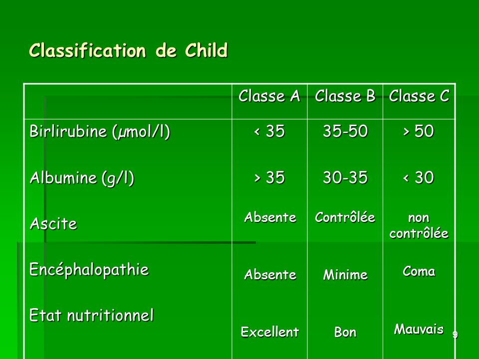Classification de Child