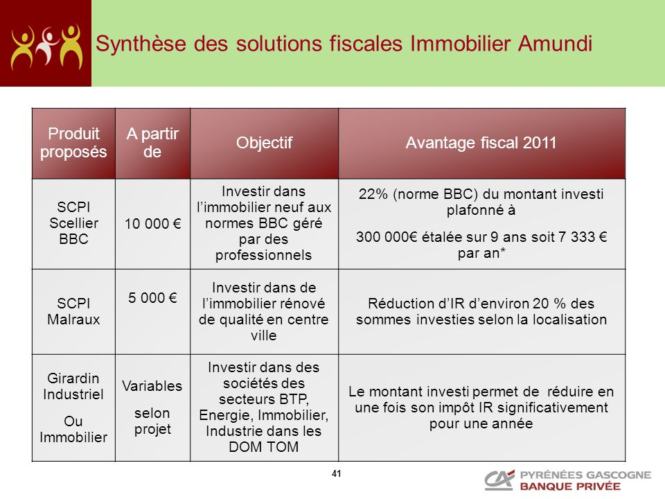 Synthèse des solutions fiscales Immobilier Amundi