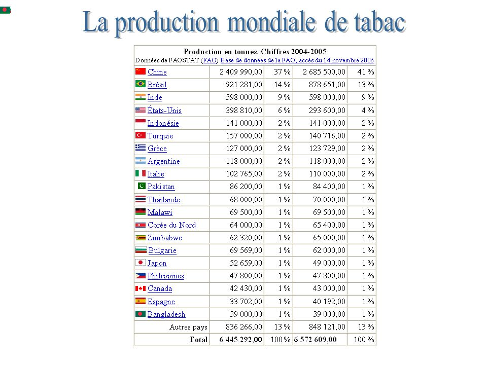 La production mondiale de tabac