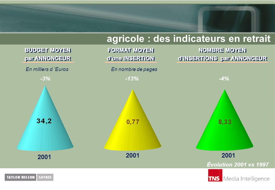 agricole : des indicateurs en retrait