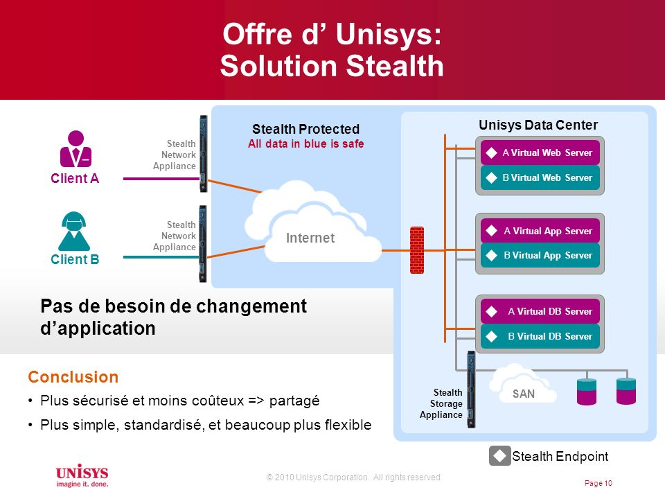 Offre d' Unisys: Solution Stealth