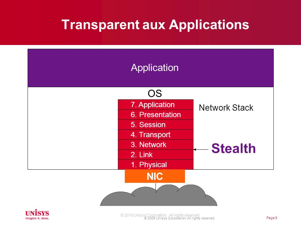 Transparent aux Applications