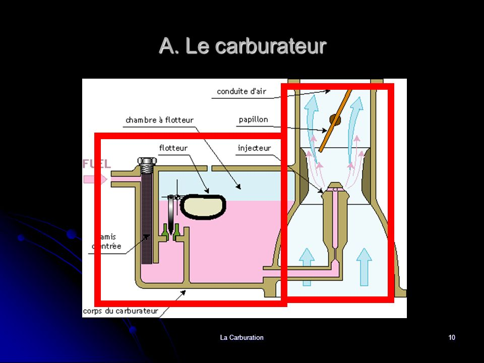 A. Le carburateur La Carburation
