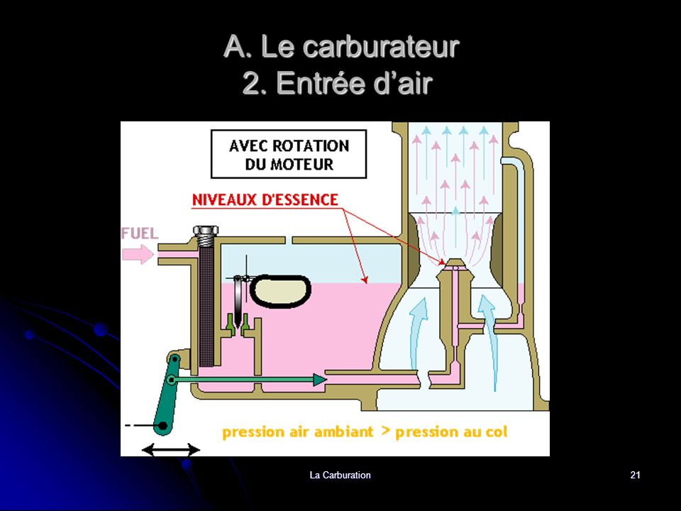 A. Le carburateur 2. Entrée d'air.