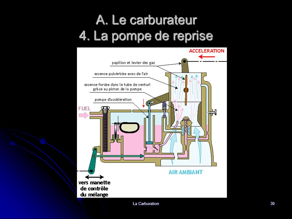 A. Le carburateur 4. La pompe de reprise