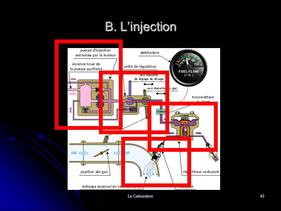 B. L'injection La Carburation
