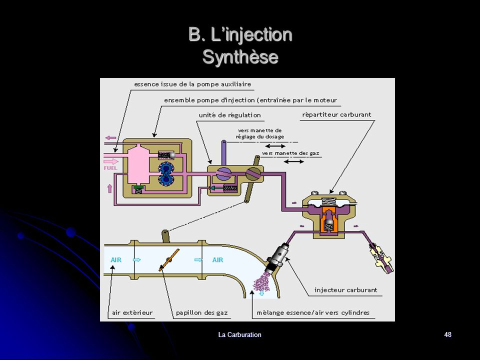 B. L'injection Synthèse