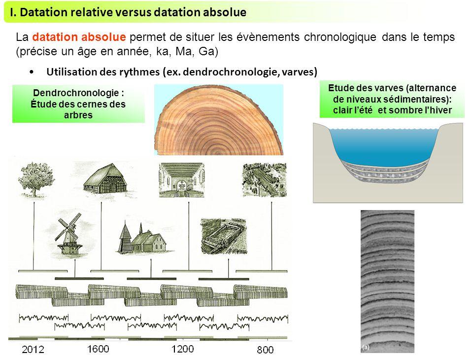 Âge datation basalte