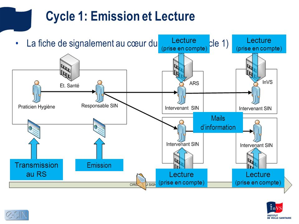 Cycle 1: Emission et Lecture