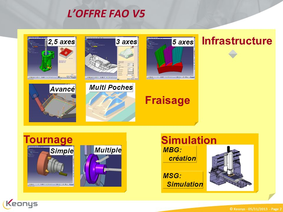 L'OFFRE FAO V5 Infrastructure Fraisage Tournage Simulation 2,5 axes