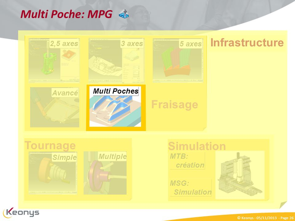 Multi Poche: MPG Infrastructure Fraisage Tournage Simulation 2,5 axes