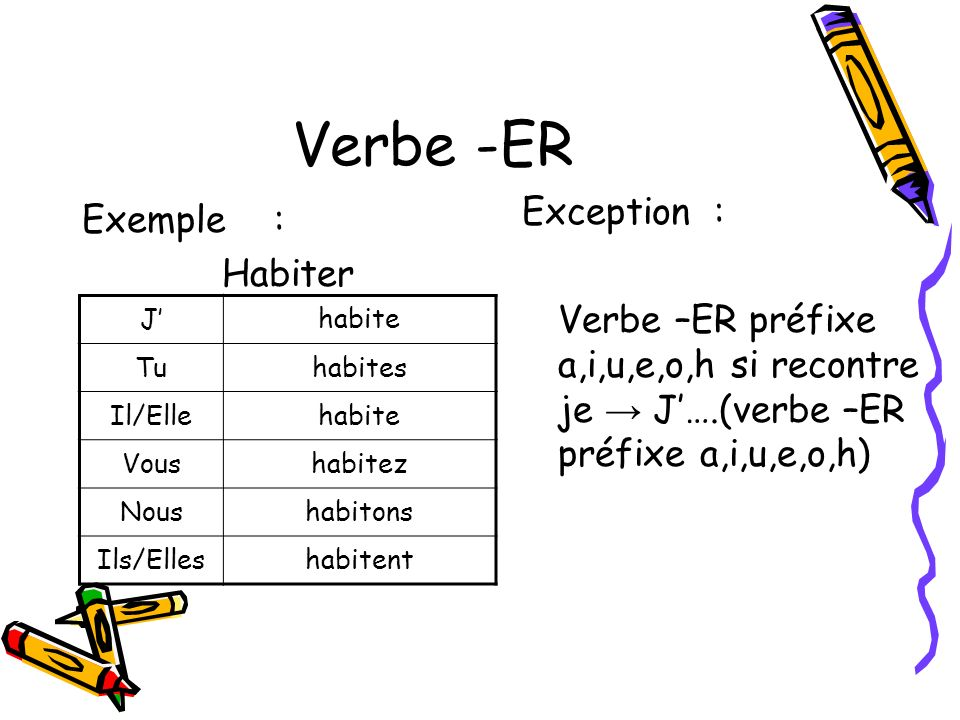 Verbe -ER Exception : Exemple : Habiter