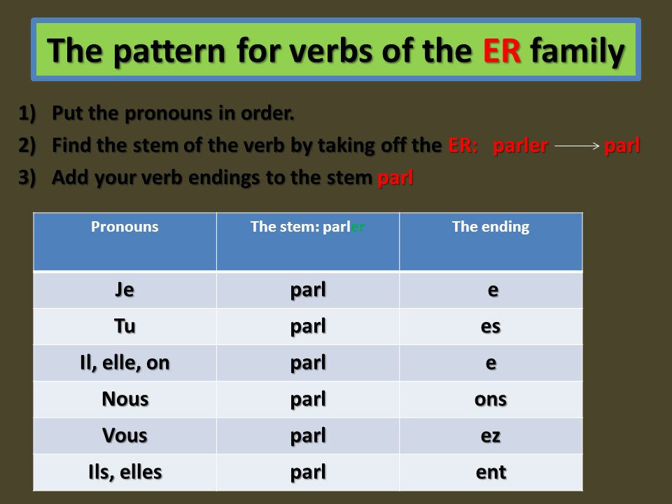 The pattern for verbs of the ER family