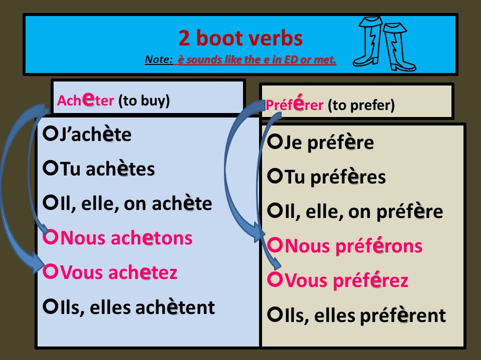 2 boot verbs Note: è sounds like the e in ED or met.