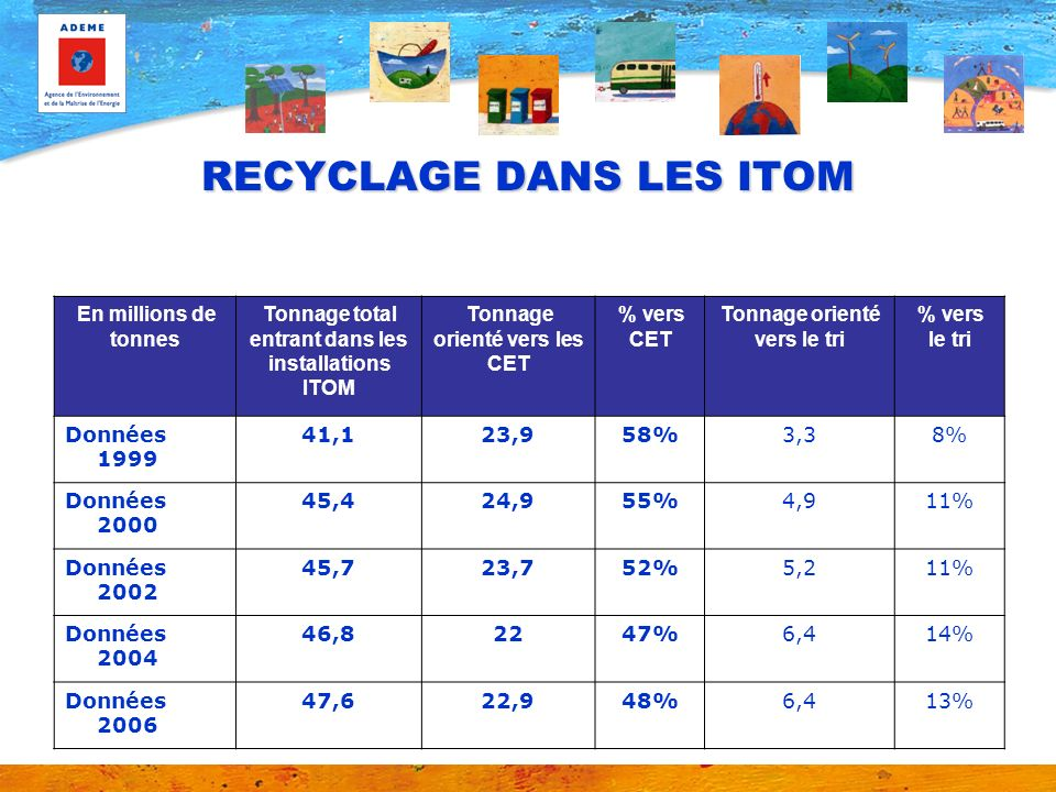 RECYCLAGE DANS LES ITOM