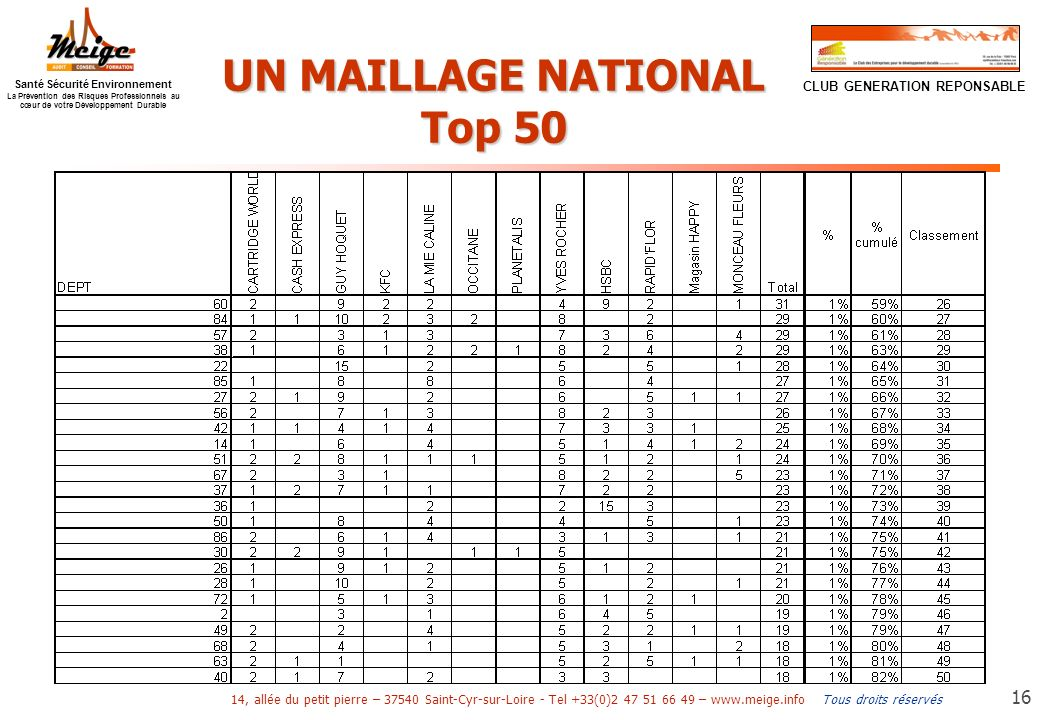 UN MAILLAGE NATIONAL Top 50