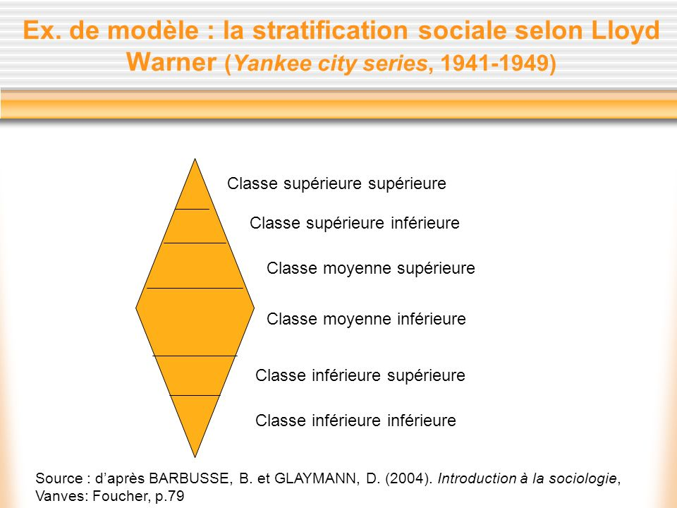 Ex. de modèle : la stratification sociale selon Lloyd Warner (Yankee city series, )