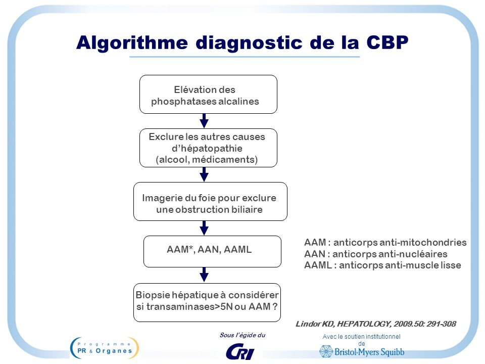 Algorithme diagnostic de la CBP