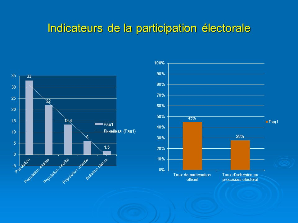 Indicateurs de la participation électorale