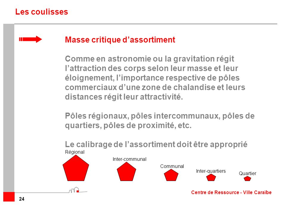 Masse critique d'assortiment