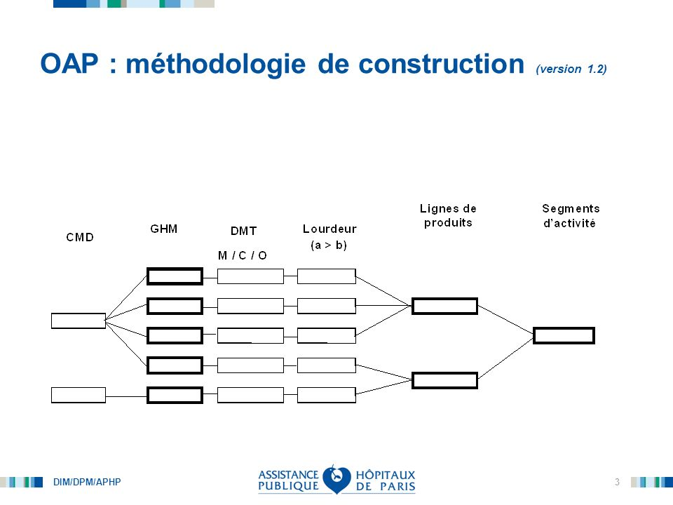 OAP : méthodologie de construction (version 1.2)