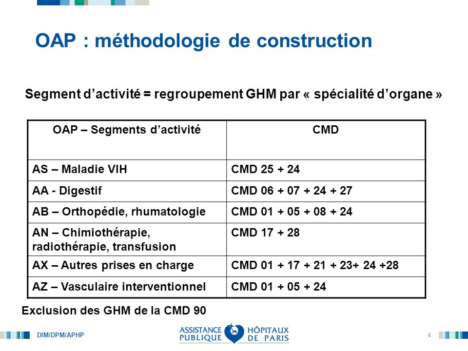 OAP : méthodologie de construction