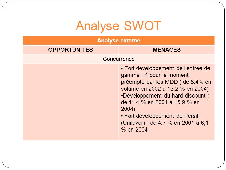 Analyse SWOT Analyse externe OPPORTUNITES MENACES Concurrence