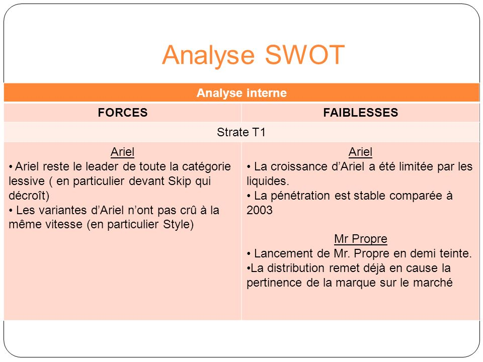 Analyse SWOT Analyse interne FORCES FAIBLESSES Strate T1 Ariel