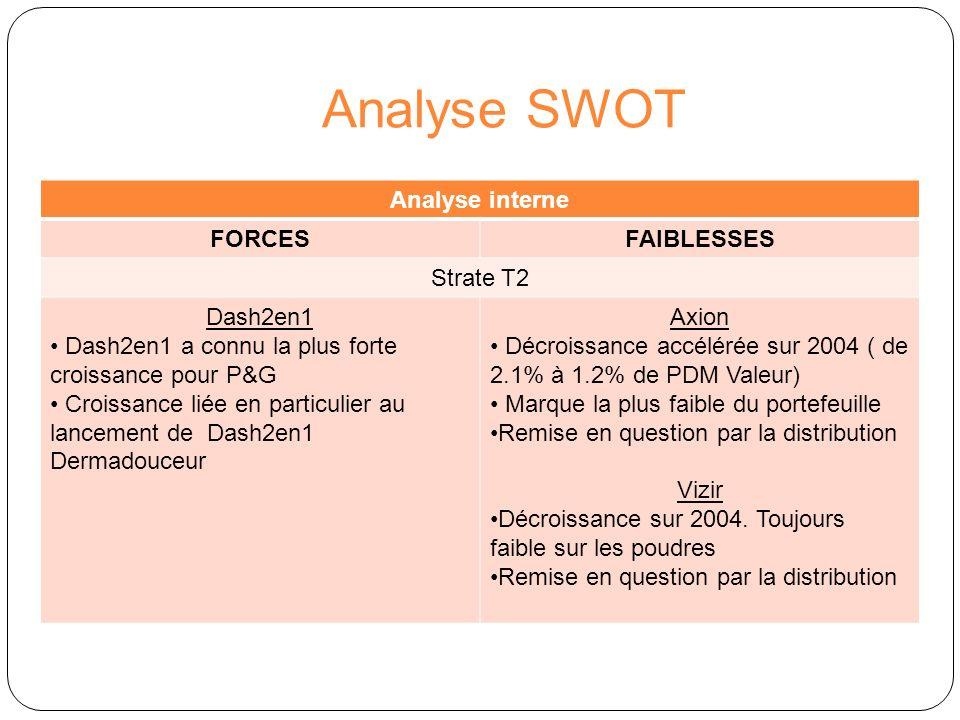 Analyse SWOT Analyse interne FORCES FAIBLESSES Strate T2 Dash2en1