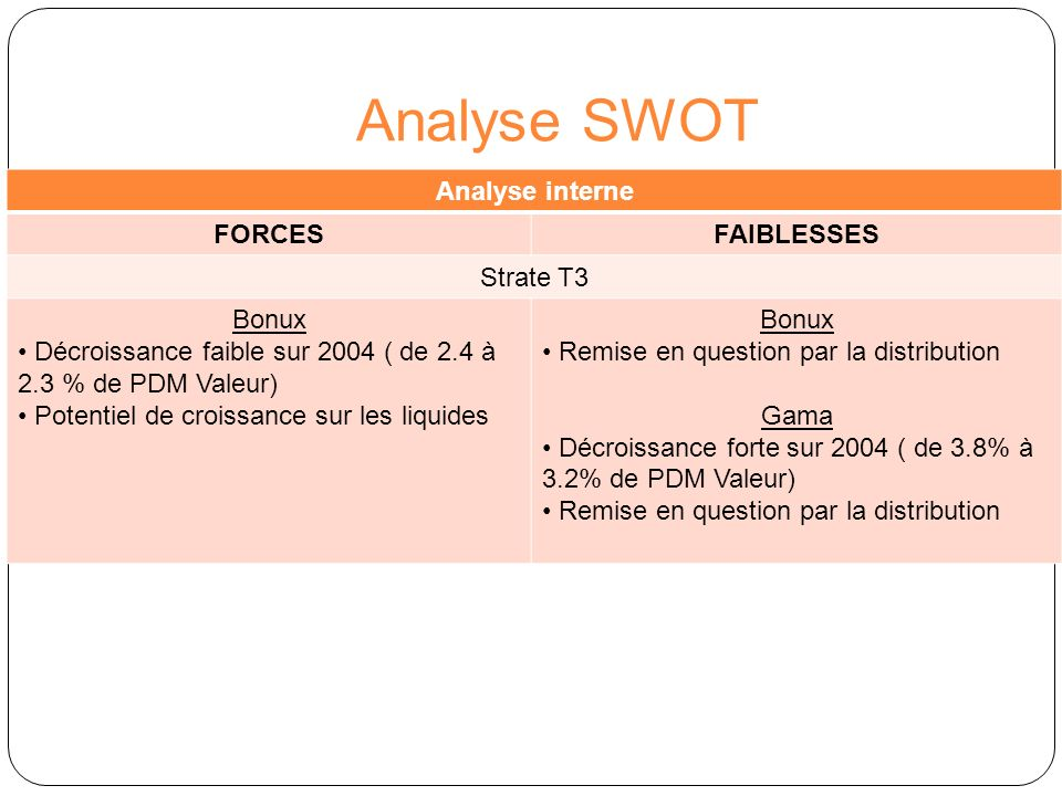 Analyse SWOT Analyse interne FORCES FAIBLESSES Strate T3 Bonux