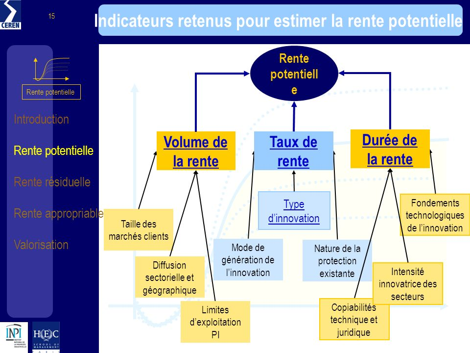 Indicateurs retenus pour estimer la rente potentielle